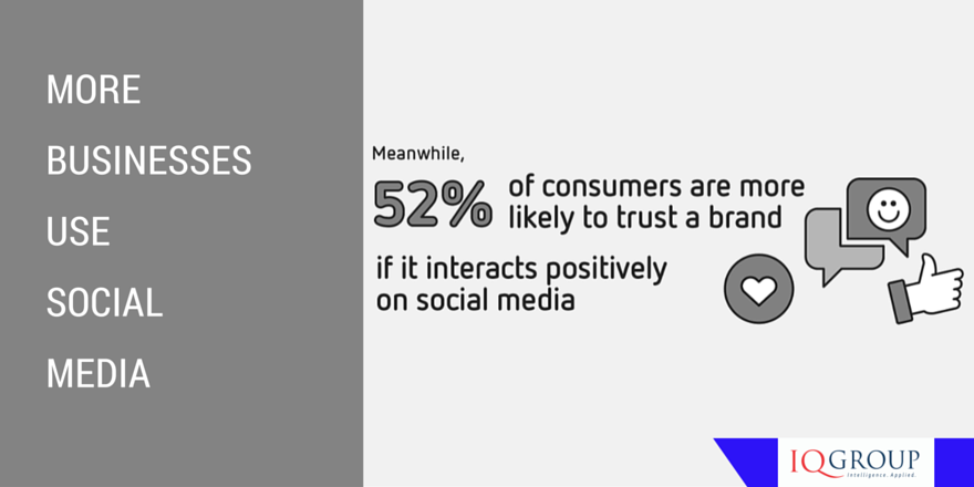 More Businesses use Social Media
